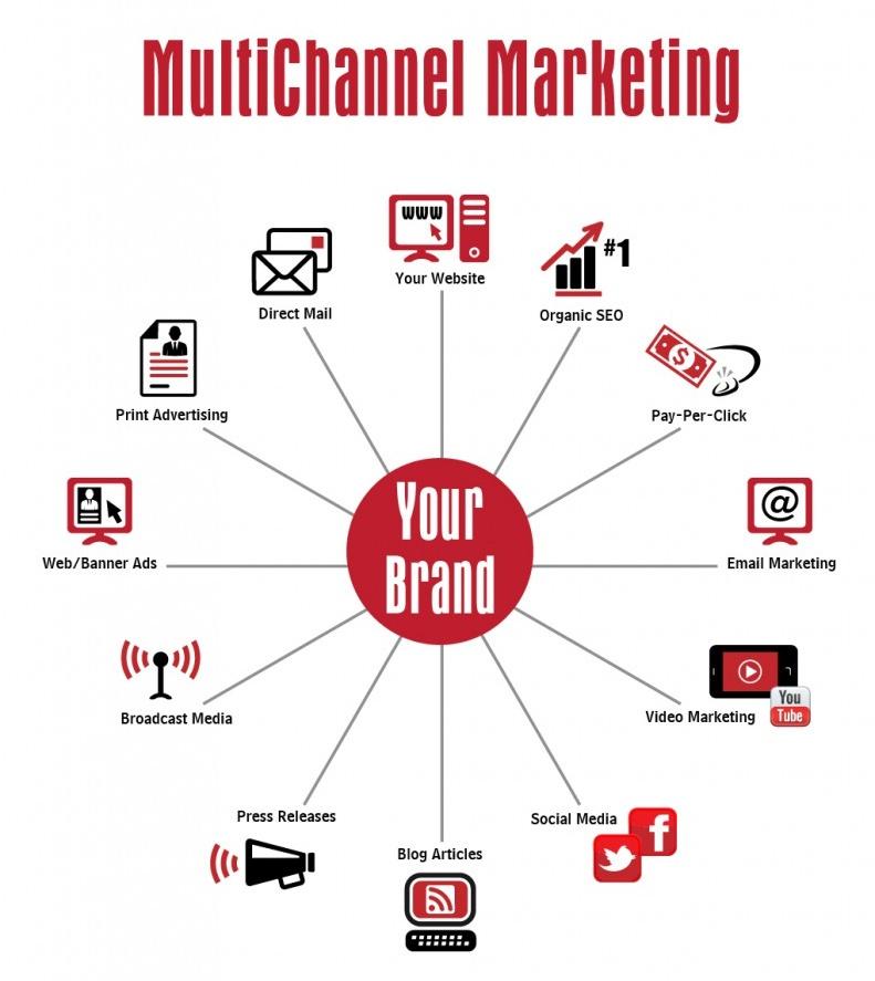 channels of distribution mc donalds essay