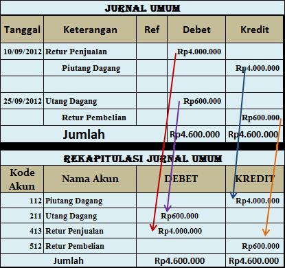 Debet Dan Kredit Dalam Jurnal Umum Groedu Academy