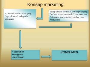 Konsep-marketing-KONSUMEN-Setiap-produk-memiliki-kemampuan-yang